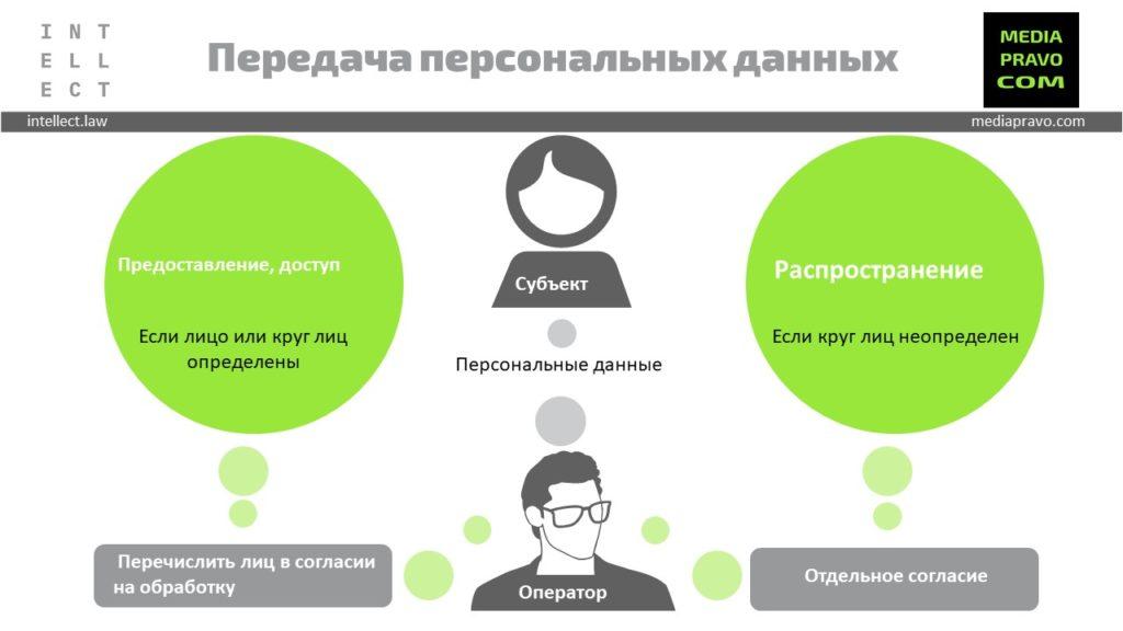 Передача персональных данных