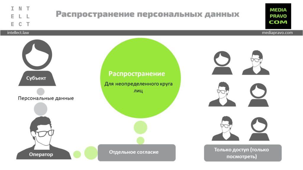 Распространение персональных данных